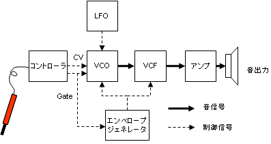 sx150-gakken-schematics-synth.png