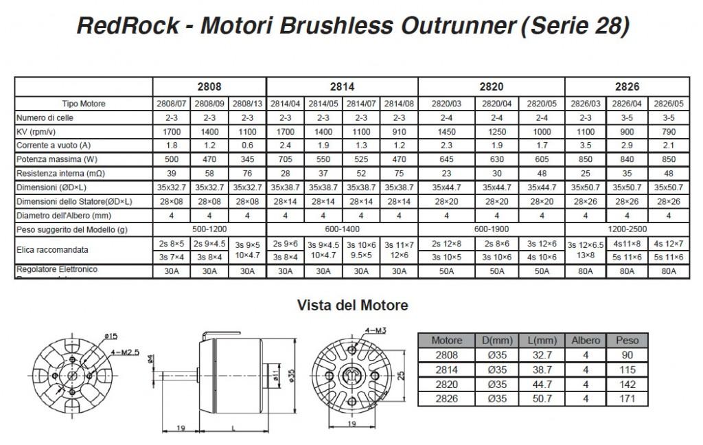 Schema Elettrico Regolatore Per Motori Brushless : Guida ai motori brushless redrock per aeromodellismo