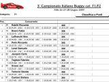 AMSCI  Campionato Italiano Categoria 1:8 buggy 2009 Riccardo Rabitti campione italiano automodellismo