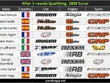 Campionato Europeo 2008 Buggy - Round di qualifica 2 e 3