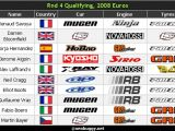 Campionato Europeo 2008 Buggy - Quarto round di qualifica