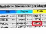 Hobbymedia.it - Statistiche del blog di modellismo - Maggio