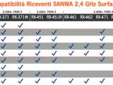 Riceventi SANWA 2,4 GHz Surface: Tabella compatibilità